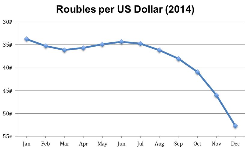 roubles_per_US_dollar