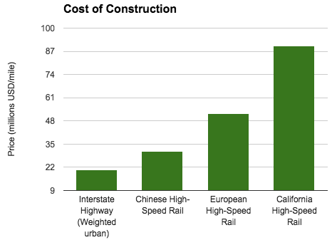 Construction cost in millions USD per mile. The construction of high-speed rail lines far exceeds that of expressways. (Author's own image). Source: World Bank