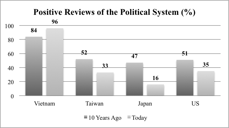 Data from the Center for the Study of Democracy indicates that the Vietnamese government's approval ratings are much higher today than those of other Asian powers. (Center for the Study of Democracy/University of California, Irvine)
