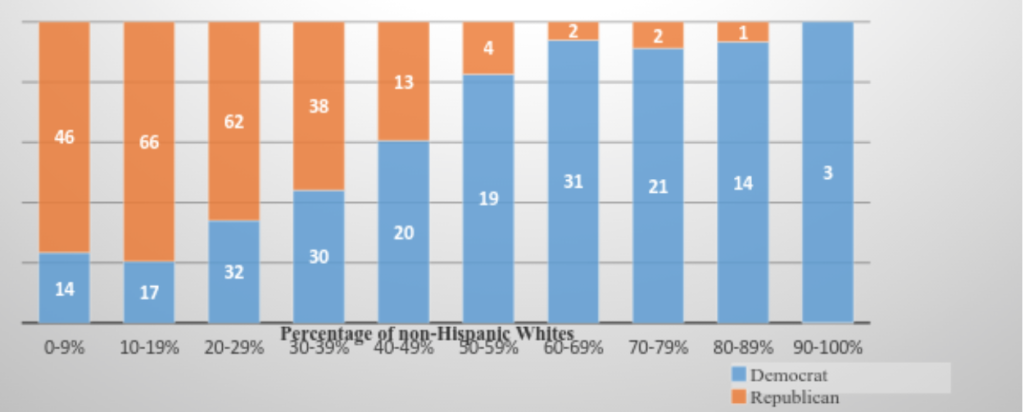 "Demographics of House Districts by race of electorate: 113th Congress. Adapted from Ronald Brownstein and Scott Bland, ""It's Not Just Partisanship That Divides Congress,"" National Journal, January 12, 2013."