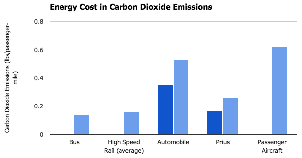 Revised Carbon Dioxide Emissions for several modes of transportation. Dark blue indicates the 2.4 passengers per vehicle estimate (Author's own image).