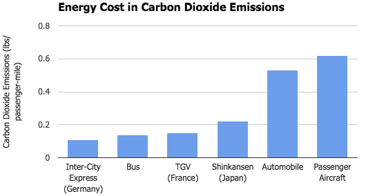 Carbon Dioxide Emissions for several modes of transportation including three modern high-speed rail networks (Author's own image). Source: CNT