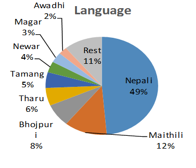nepal_diversity1