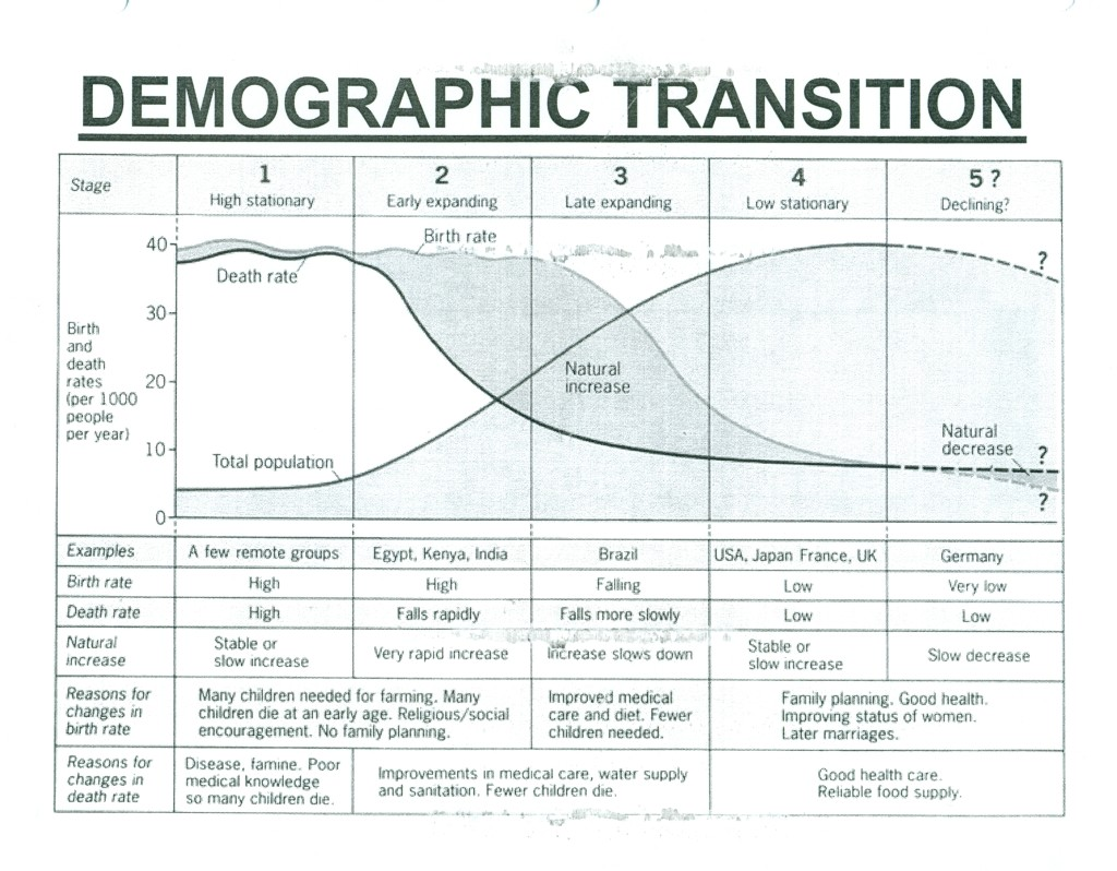A visual representation of demographic transition theory, including modern-day examples. 2010. (Educational Materials/Wikimedia Commons)
