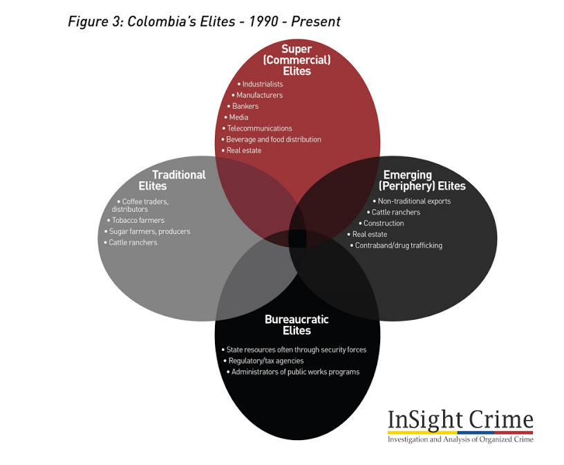 A breakdown of Colombia's political economy (InSight Crime).