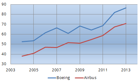 Boeing and Airbus revenues in billions USD from 2004 to 2013 (Author's own image).