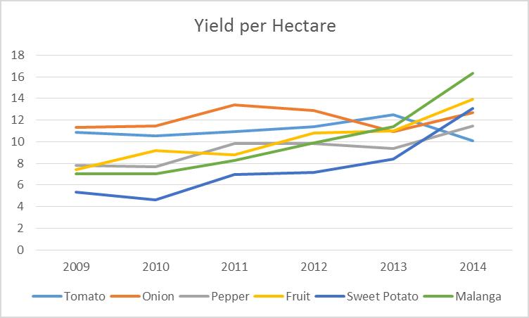 Data from ONEI 2014)